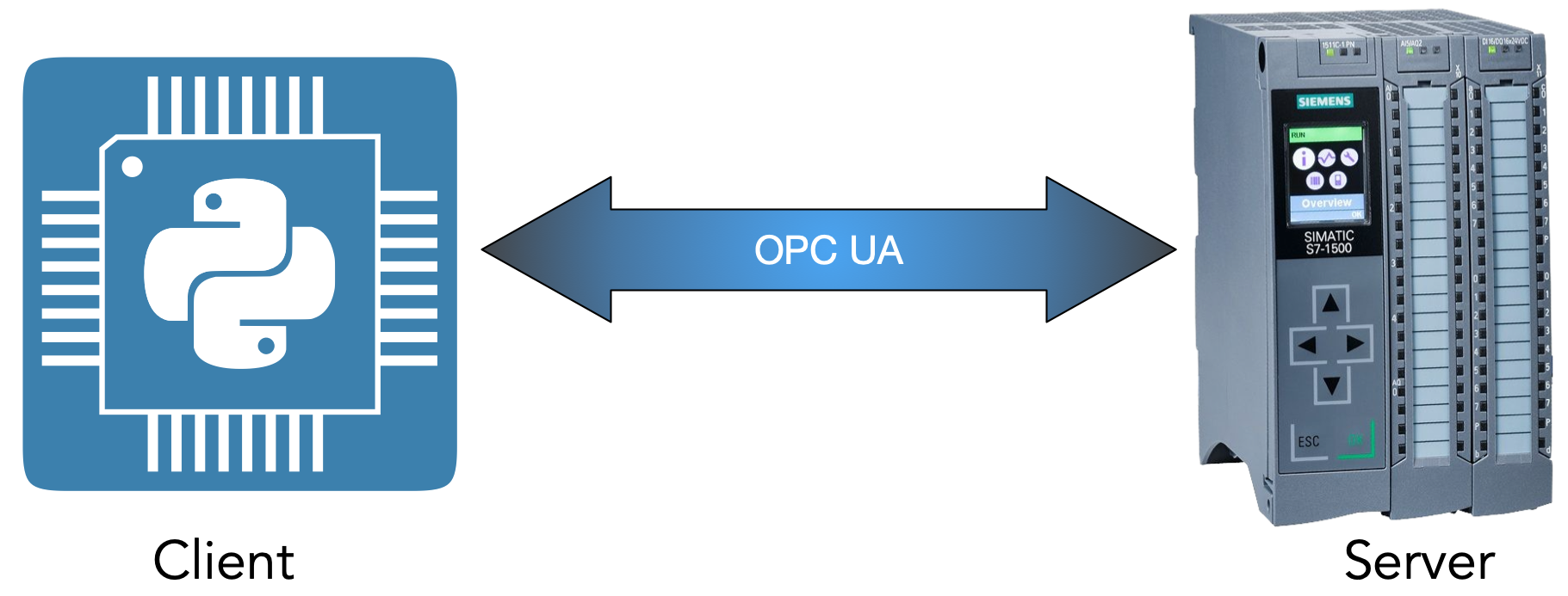 simatic s7 1500: communication with python application using opc ua