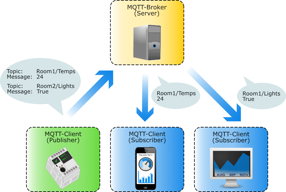 Simatic S7-1200 as MQTT Client (publisher role) - Johannes